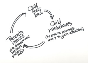 tone tuning misbehavior cycle 001